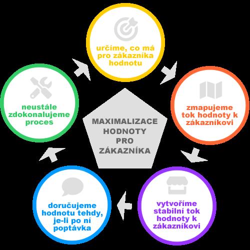 Lean management princip